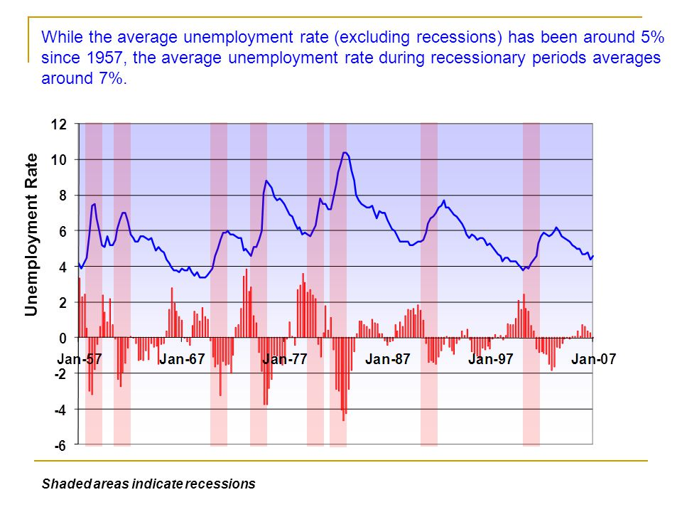 The most recent recession is officially dated from March 2001 to November 2001