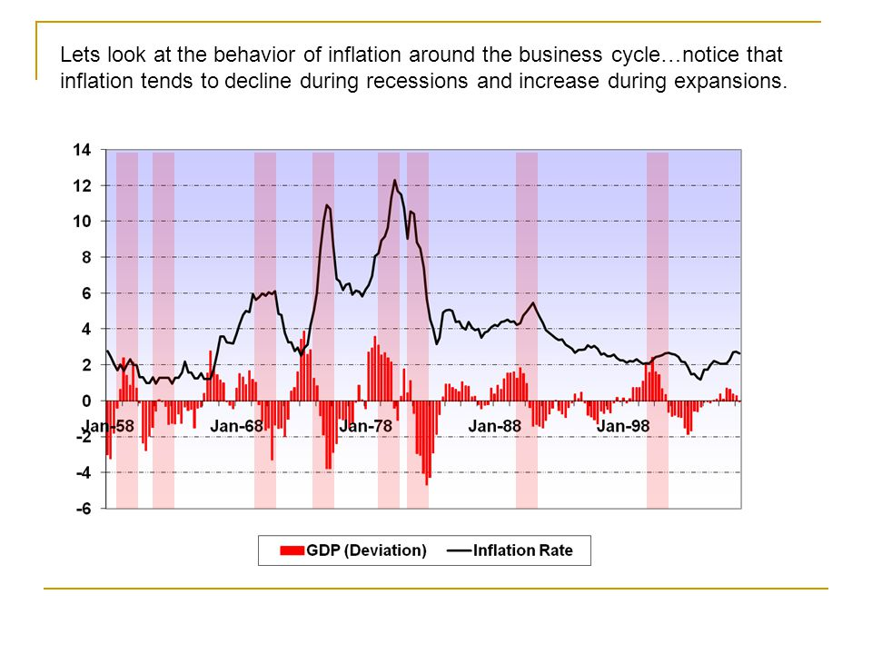 Lets look at the behavior of inflation around the business cycle…notice that inflation tends to decline during recessions and increase during expansions.