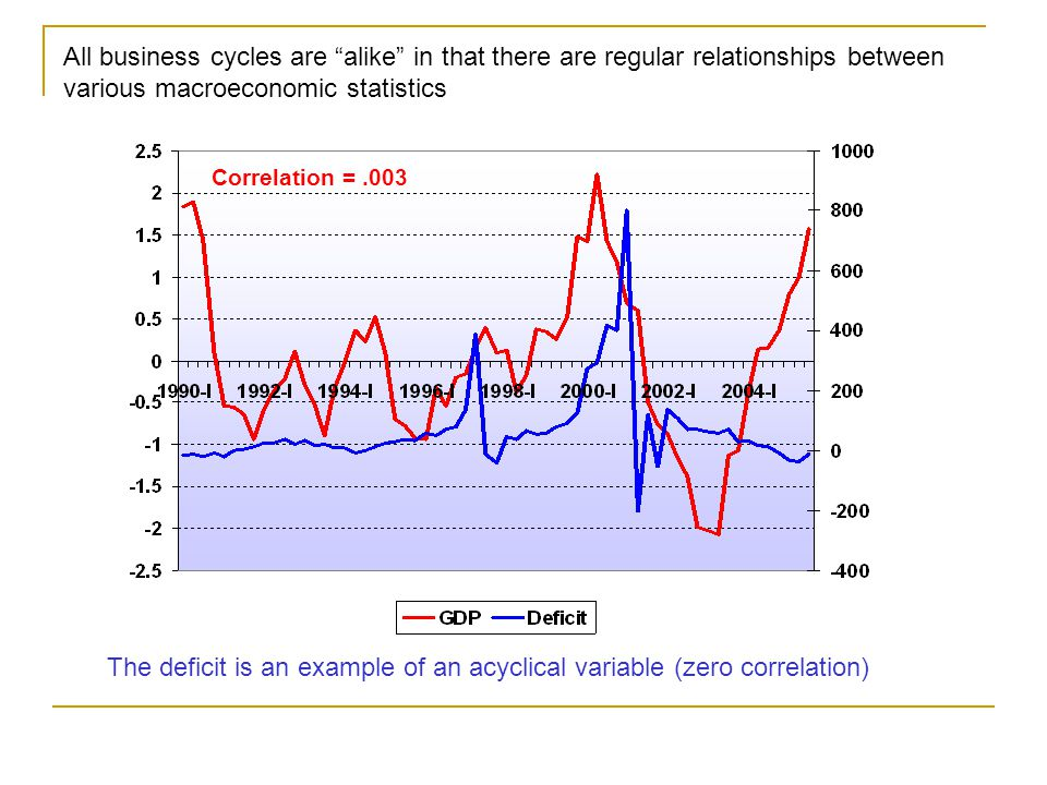Correlation =.003 All business cycles are alike in that there are regular relationships between various macroeconomic statistics The deficit is an example of an acyclical variable (zero correlation)