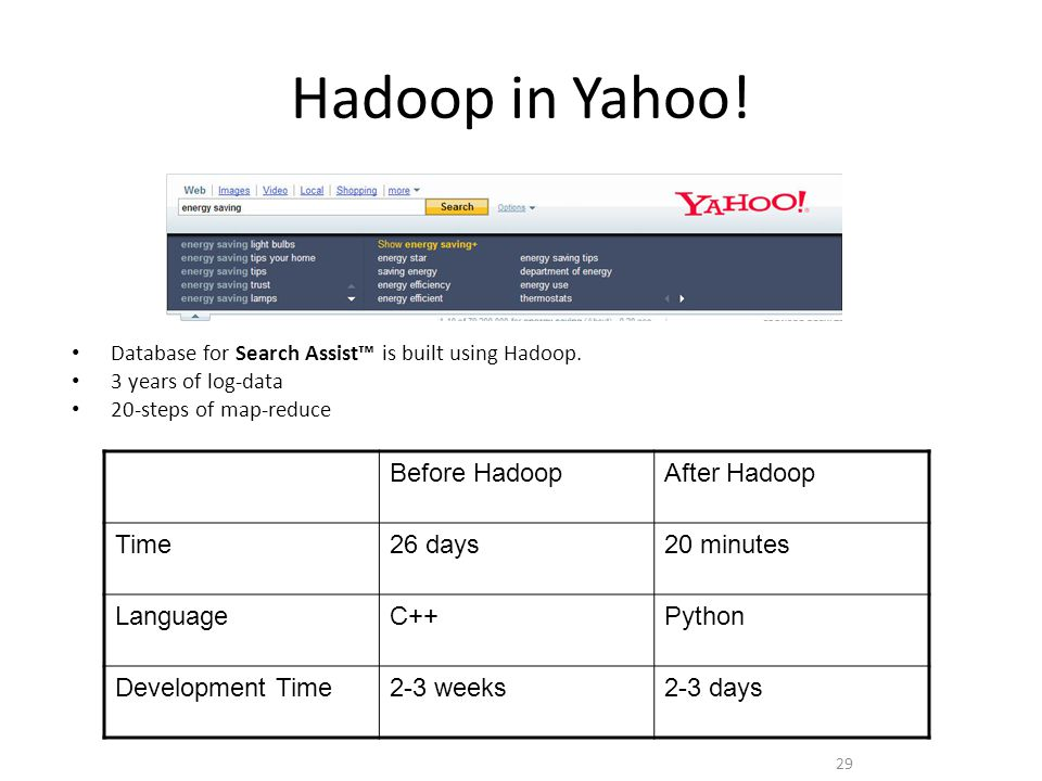 Hadoop in Yahoo! 29 Before HadoopAfter Hadoop Time26 days20 minutes LanguageC++Python Development Time2-3 weeks2-3 days Database for Search Assist™ is
