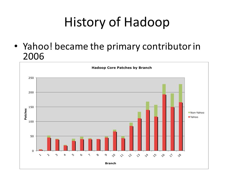 History of Hadoop Yahoo! became the primary contributor in 2006