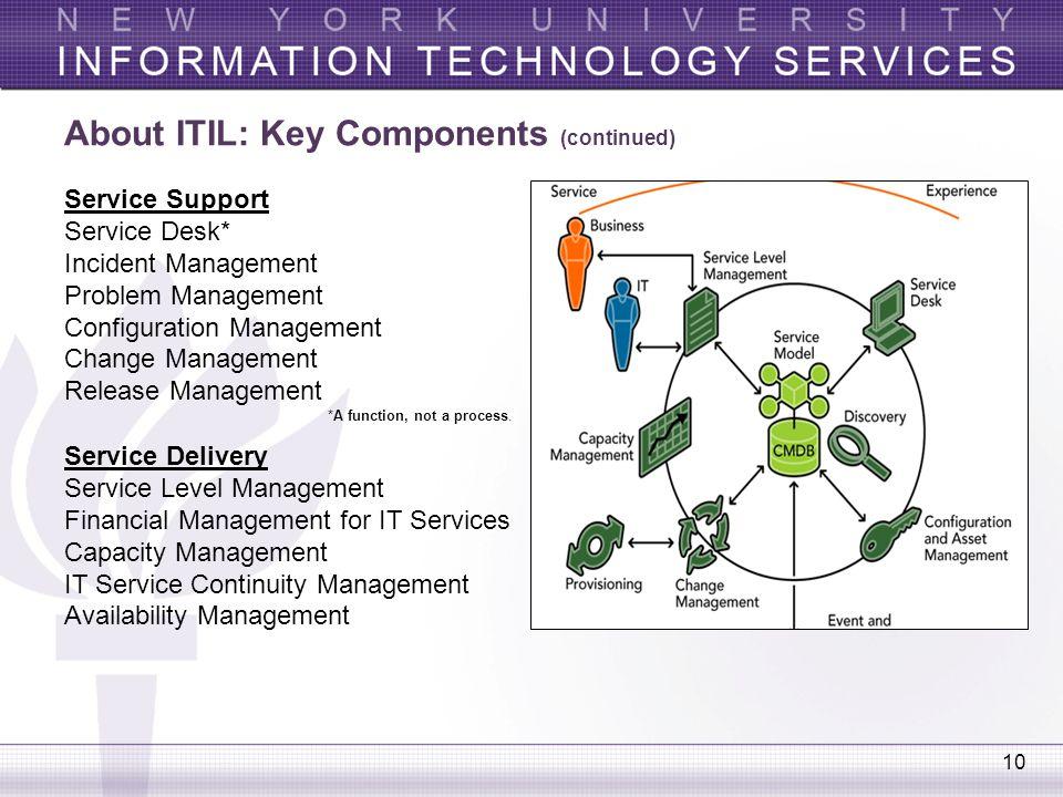 10 About ITIL: Key Components (continued) Service Support Service Desk* Incident Management Problem Management Configuration Management Change Managem