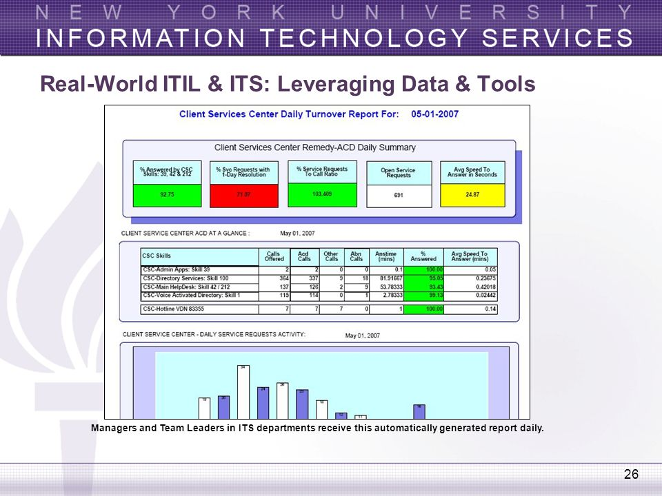 26 Real-World ITIL & ITS: Leveraging Data & Tools Managers and Team Leaders in ITS departments receive this automatically generated report daily.