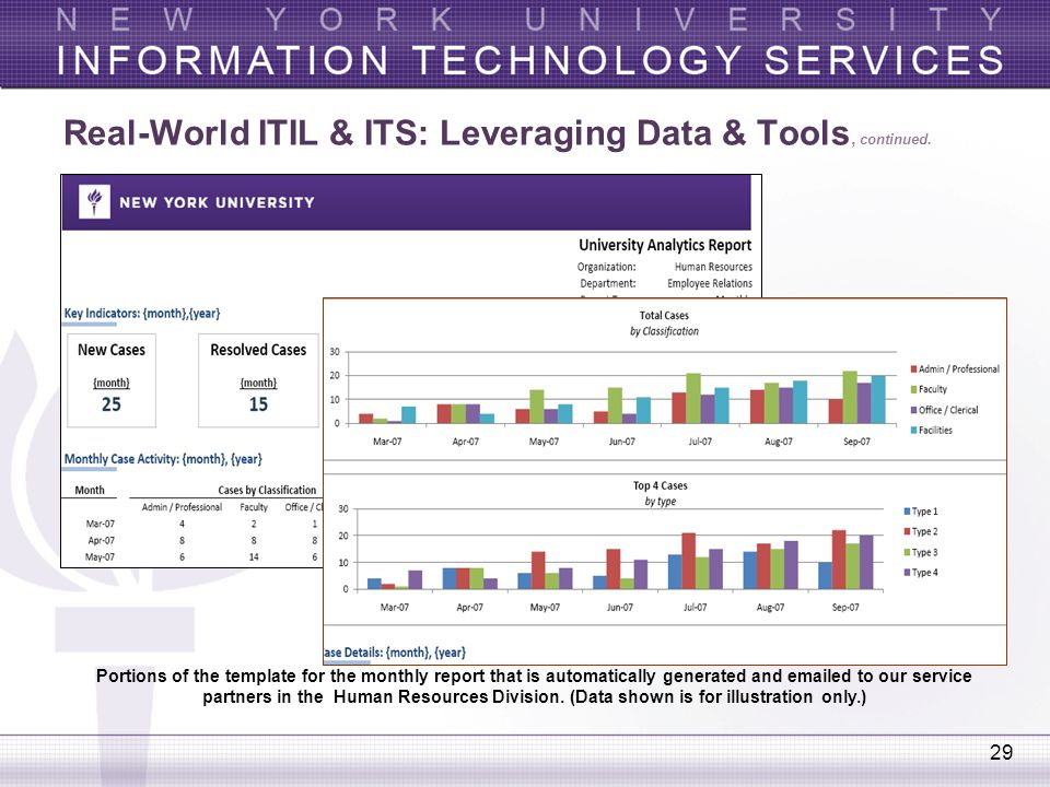 29 Real-World ITIL & ITS: Leveraging Data & Tools, continued. Portions of the template for the monthly report that is automatically generated and emai