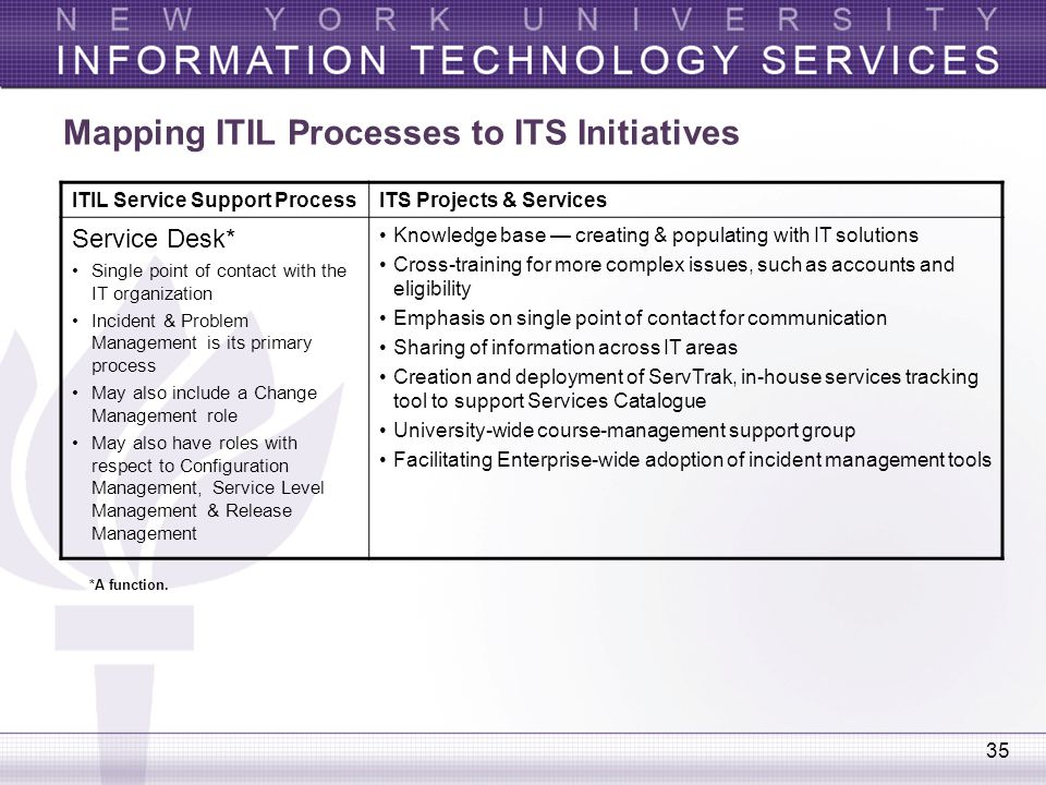 35 Mapping ITIL Processes to ITS Initiatives ITIL Service Support ProcessITS Projects & Services Service Desk* Single point of contact with the IT org