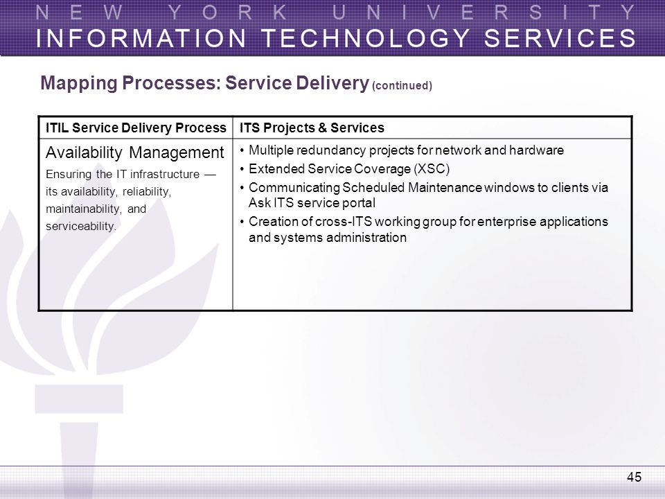 45 Mapping Processes: Service Delivery (continued) ITIL Service Delivery ProcessITS Projects & Services Availability Management Ensuring the IT infras