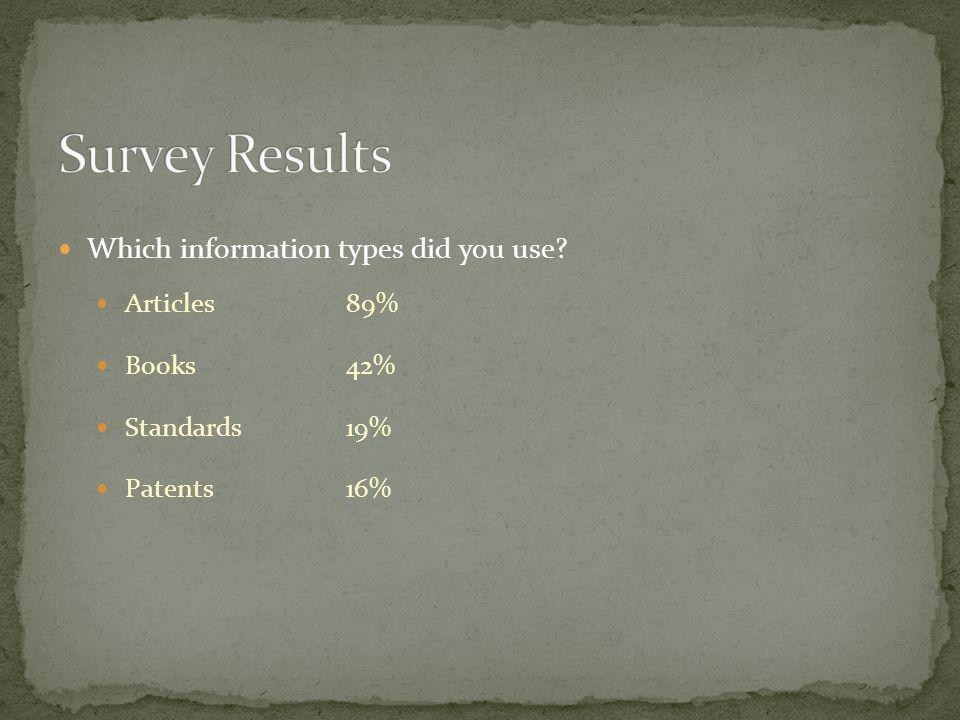 Which information types did you use Articles89% Books42% Standards19% Patents16%