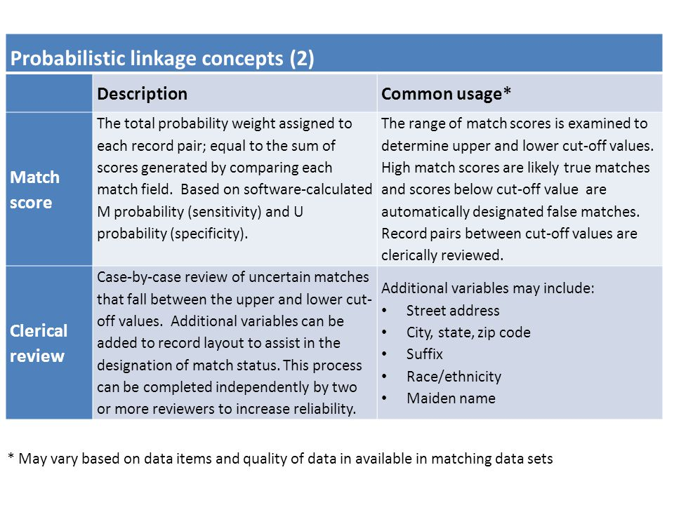 Probabilistic linkage concepts (2) DescriptionCommon usage* Match score The total probability weight assigned to each record pair; equal to the sum of scores generated by comparing each match field.