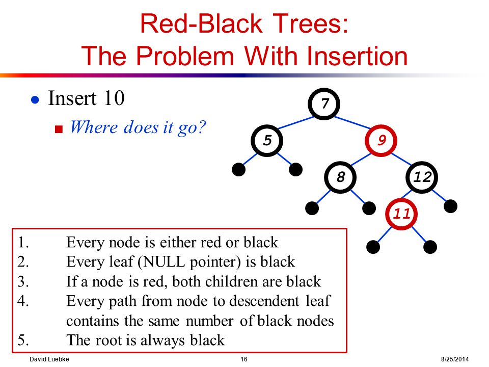 David Luebke 16 8/25/2014 Red-Black Trees: The Problem With Insertion ● Insert 10 ■ Where does it go.