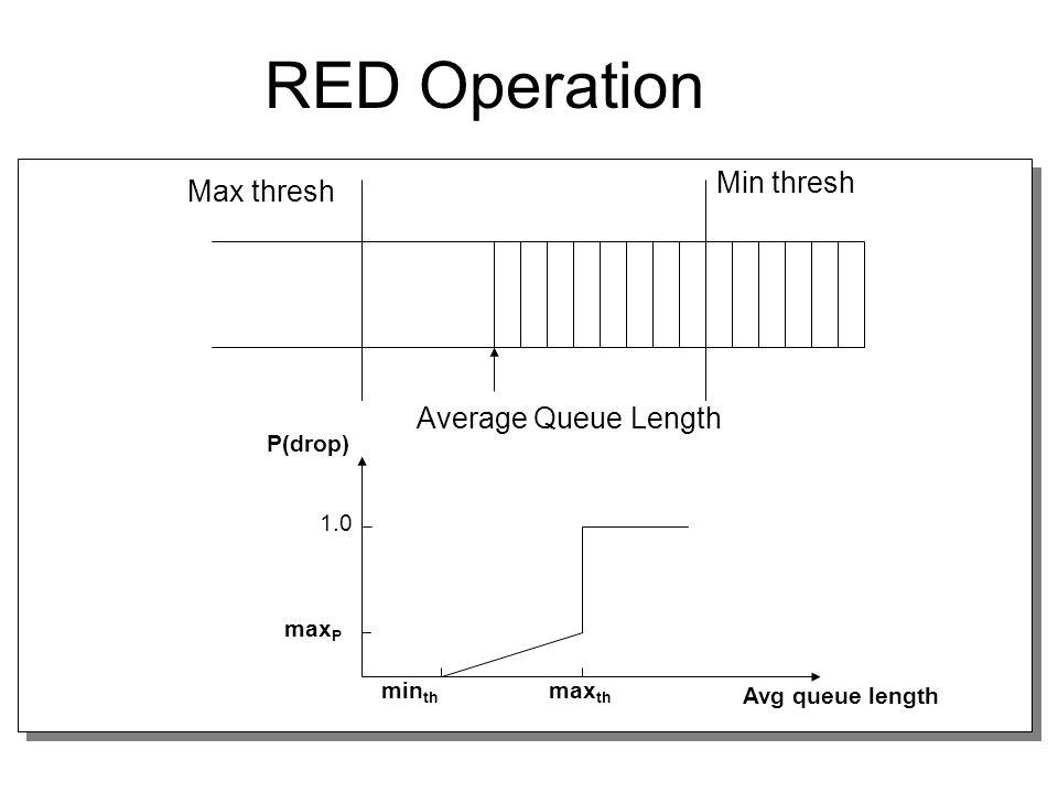 RED Operation Min thresh Max thresh Average Queue Length min th max th max P 1.0 Avg queue length P(drop)