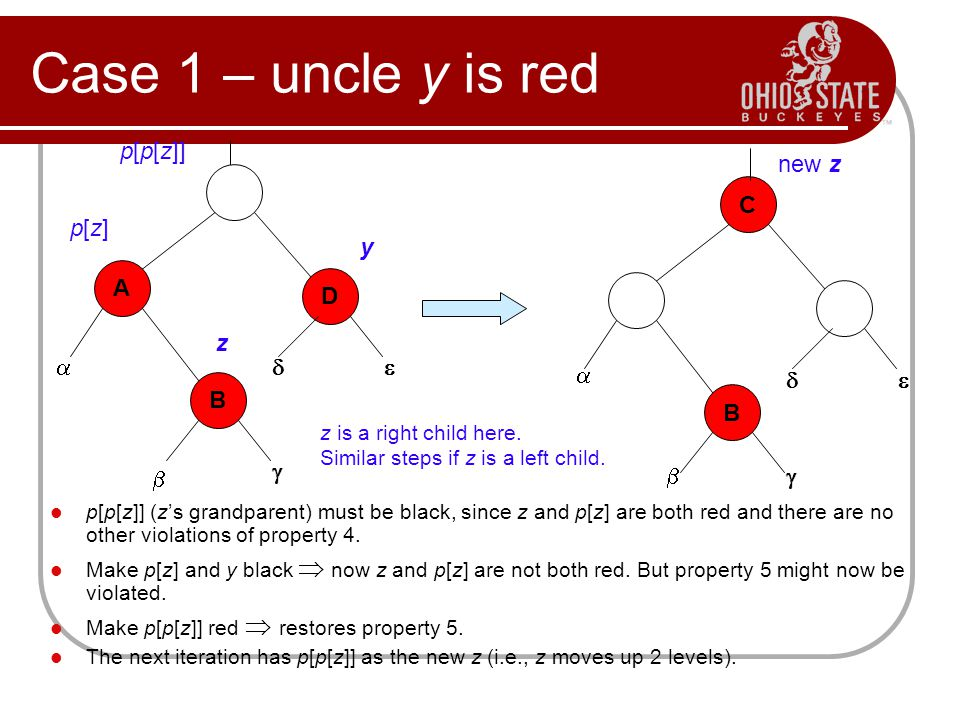 Case 1 – uncle y is red p[p[z]] (z's grandparent) must be black, since z and p[z] are both red and there are no other violations of property 4. Make p