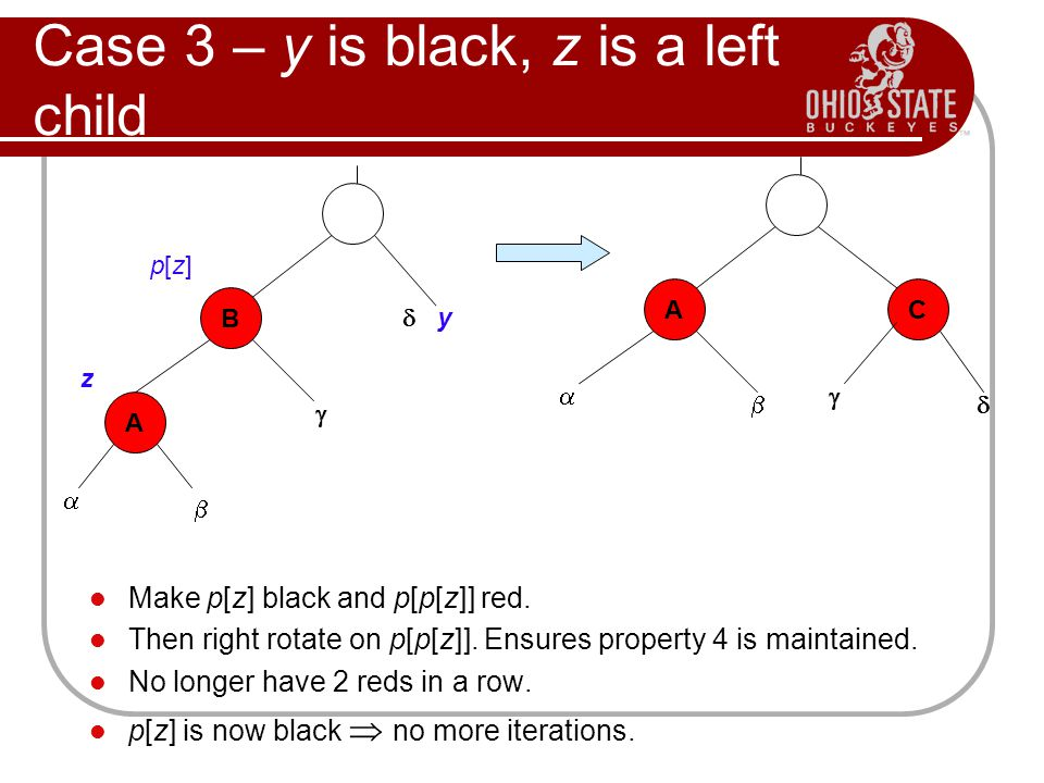 Case 3 – y is black, z is a left child Make p[z] black and p[p[z]] red. Then right rotate on p[p[z]]. Ensures property 4 is maintained. No longer have