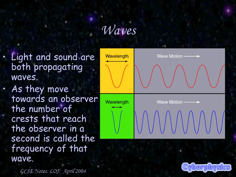 GCSE Notes: LOJ: April 2004 Doppler Effect The relationship between perception of a waveform and the speed of the sound's source is called the Doppler effect.