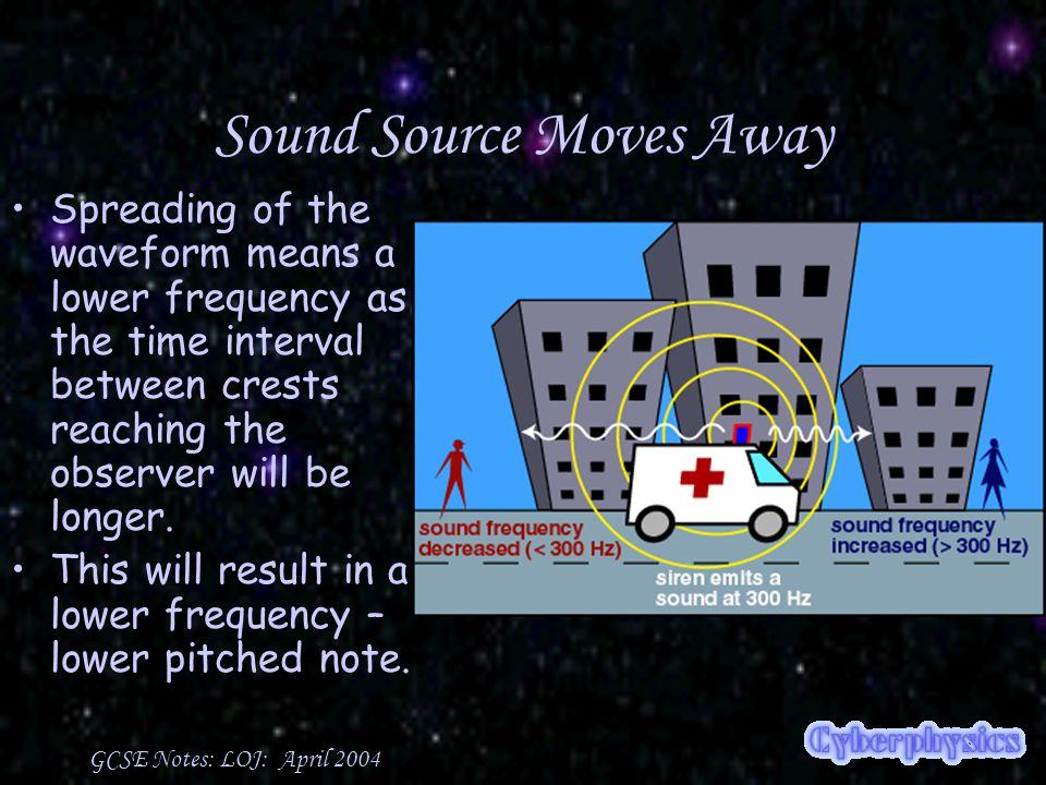 GCSE Notes: LOJ: April 2004 Spectra Each element emits a certain 'set' of frequencies of light.