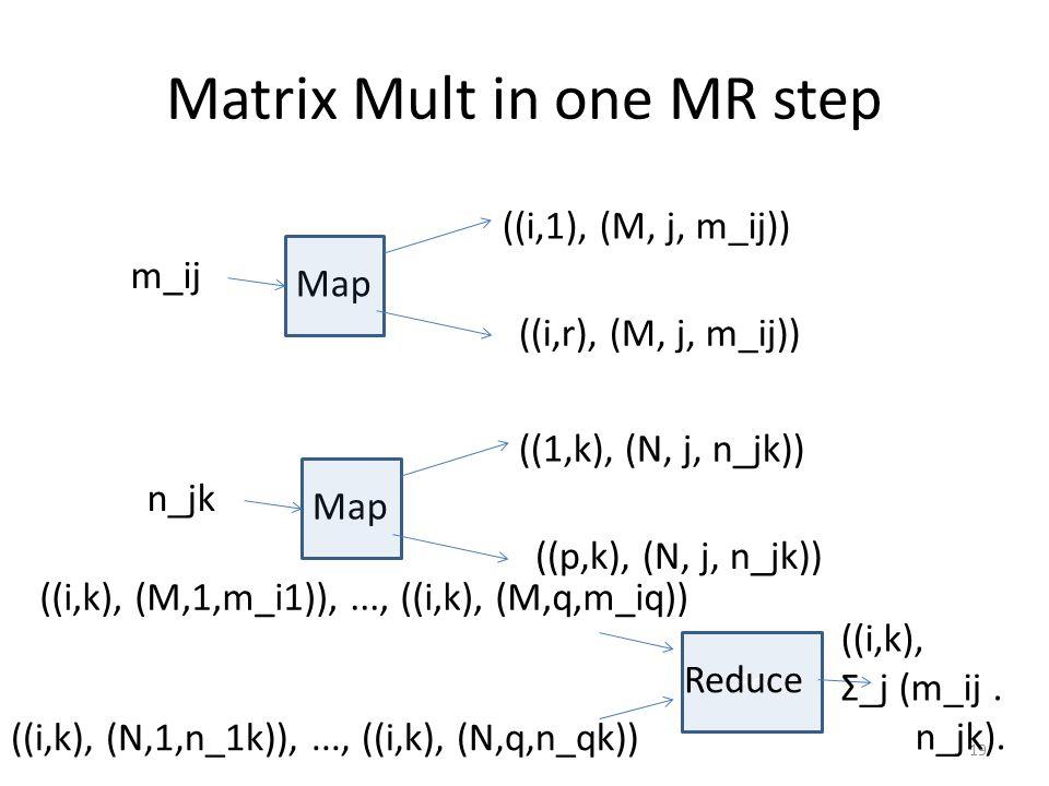 Matrix Mult in one MR step 19 Map m_ij ((i,1), (M, j, m_ij)) ((i,r), (M, j, m_ij)) Map n_jk ((1,k), (N, j, n_jk)) ((p,k), (N, j, n_jk)) Re Reduce ((i,k), (M,1,m_i1)),..., ((i,k), (M,q,m_iq)) ((i,k), (N,1,n_1k)),..., ((i,k), (N,q,n_qk)) ((i,k), Σ_j (m_ij.