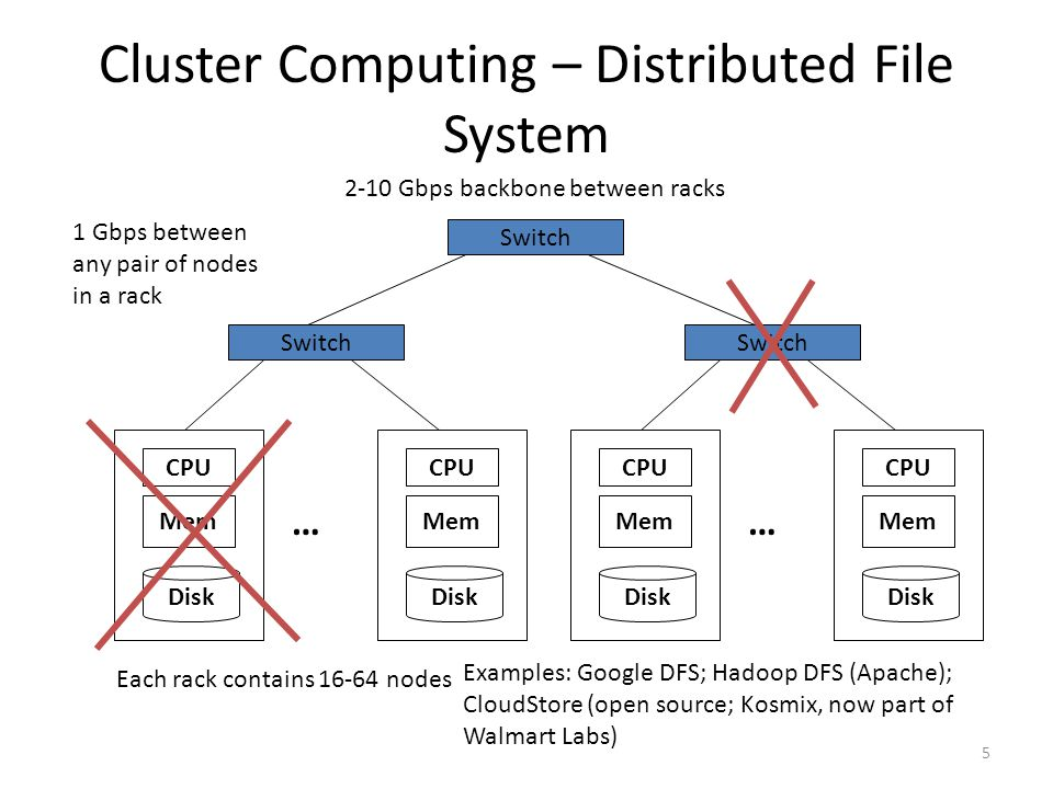 Cluster Computing – Distributed File System Mem Disk CPU Mem Disk CPU … Switch Each rack contains 16-64 nodes Mem Disk CPU Mem Disk CPU … Switch 1 Gbps between any pair of nodes in a rack 2-10 Gbps backbone between racks Examples: Google DFS; Hadoop DFS (Apache); CloudStore (open source; Kosmix, now part of Walmart Labs) 5