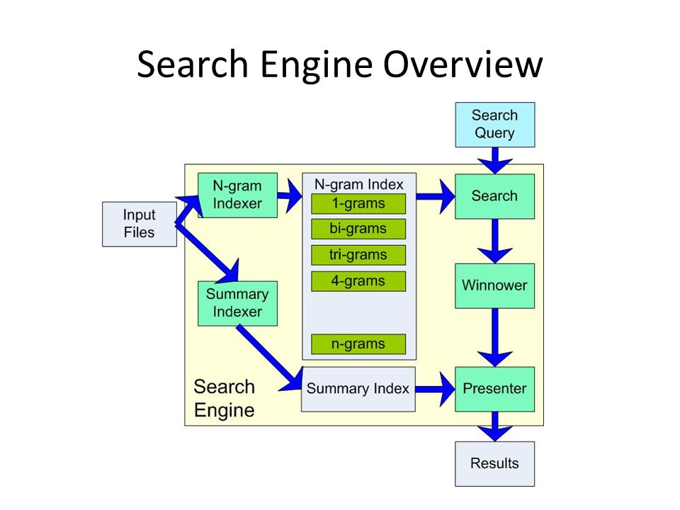 Search Engine Overview