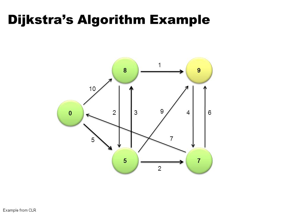 Dijkstra's Algorithm Example 0 0 8 8 5 5 9 9 7 7 1 Example from CLR 10 5 23 2 1 9 7 46