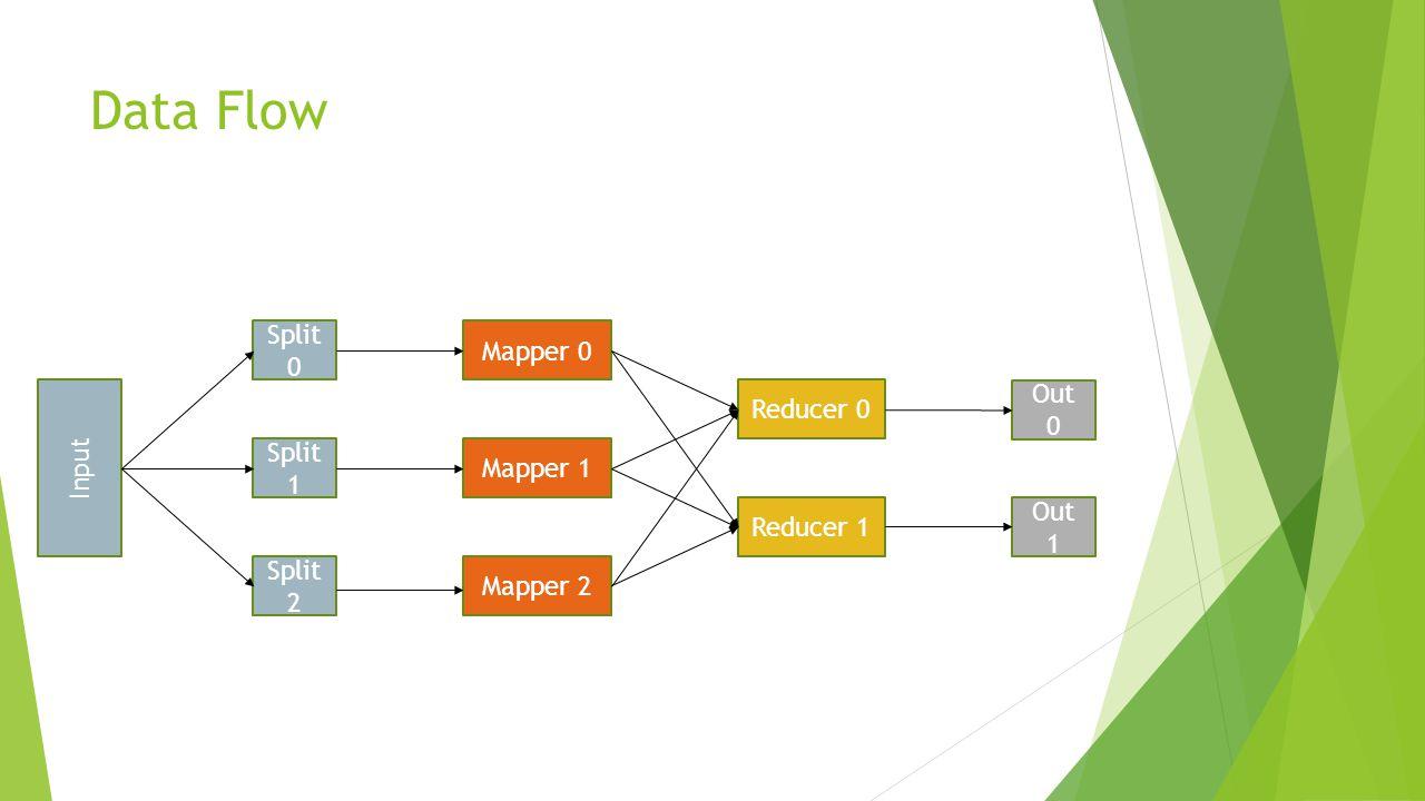 Data Flow Mapper 2 Mapper 0 Mapper 1 Reducer 0 Reducer 1 Out 0 Out 1 Input Split 2 Split 1 Split 0