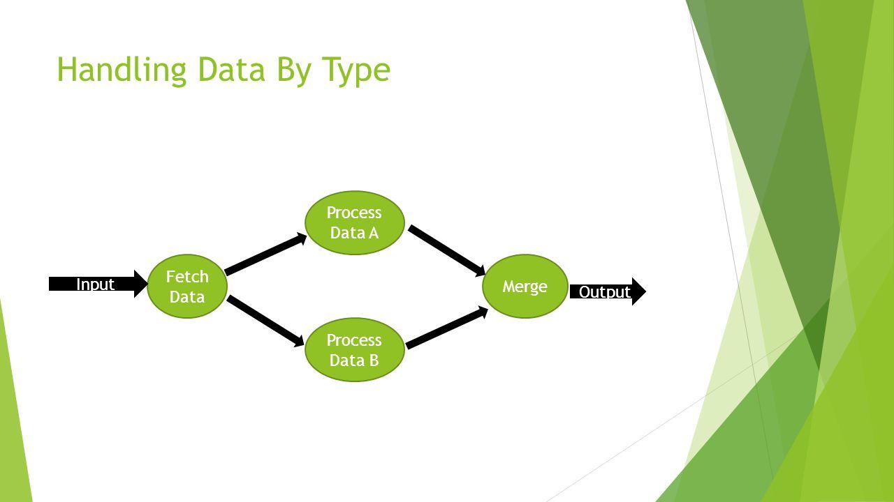 Handling Data By Type Fetch Data Process Data A Process Data B Merge Input Output