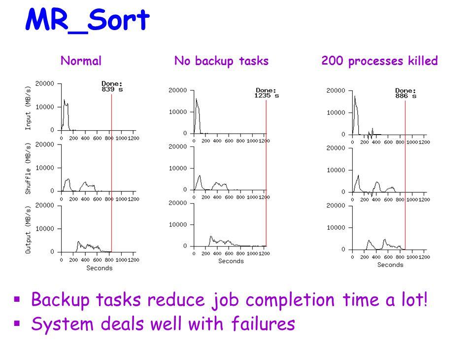 Normal No backup tasks 200 processes killed MR_Sort  Backup tasks reduce job completion time a lot.