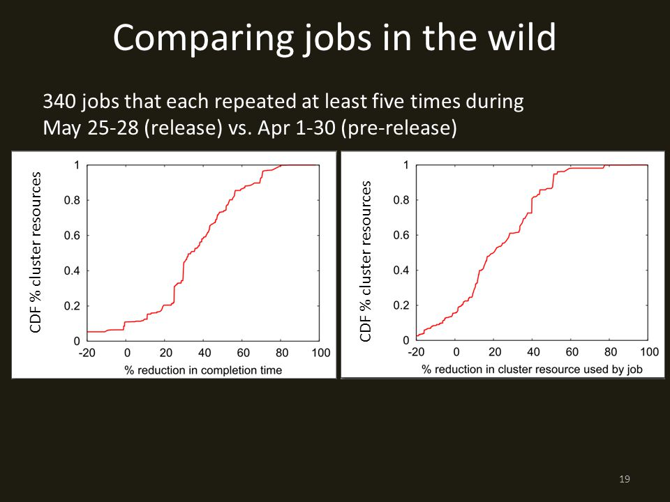 Comparing jobs in the wild 340 jobs that each repeated at least five times during May (release) vs.