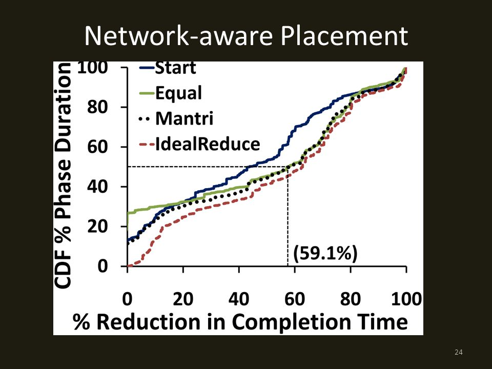 Network-aware Placement 24