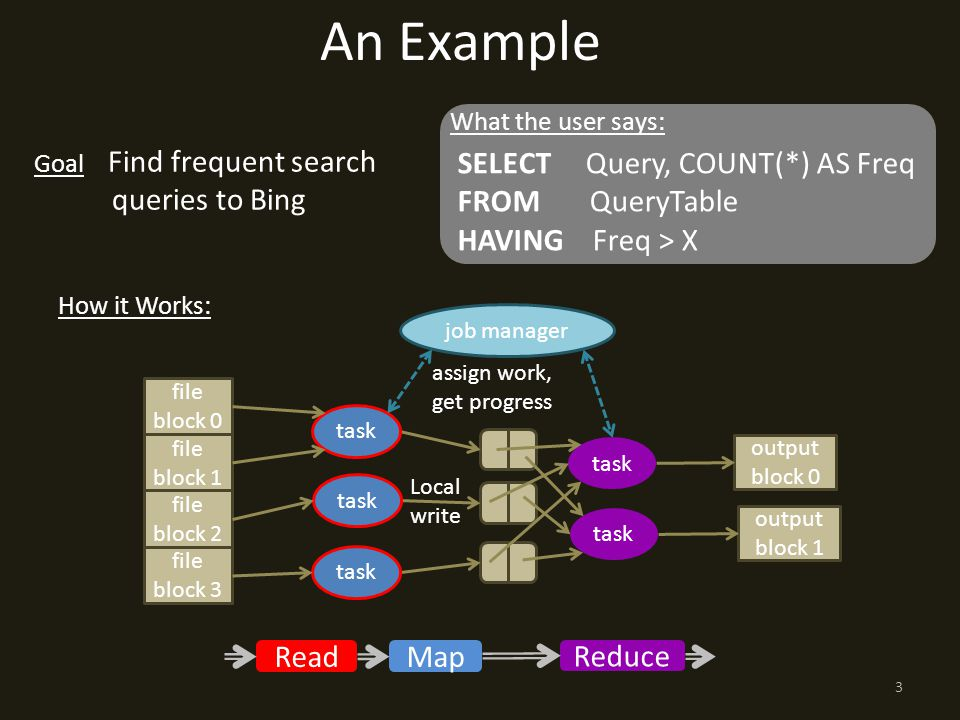 Local write An Example How it Works: Goal Find frequent search queries to Bing SELECT Query, COUNT(*) AS Freq FROM QueryTable HAVING Freq > X What the user says: Read Map Reduce file block 0 job manager task output block 0 output block 1 file block 1 file block 2 file block 3 assign work, get progress 3