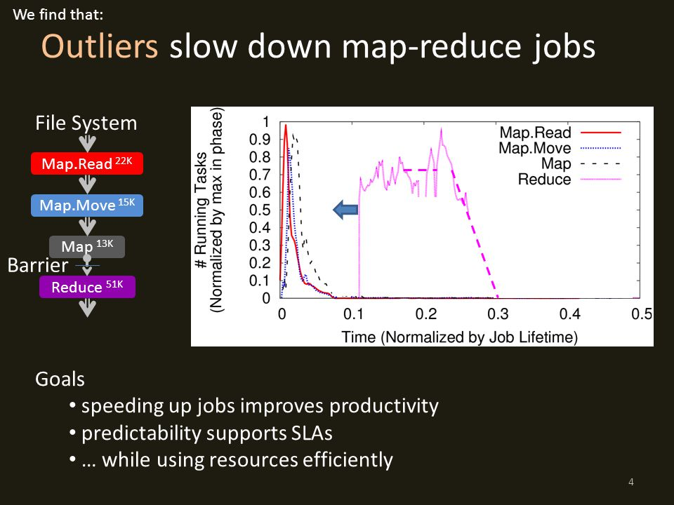 Outliers slow down map-reduce jobs Map.Read 22K Map.Move 15K Map 13K Reduce 51K Barrier File System Goals speeding up jobs improves productivity predi