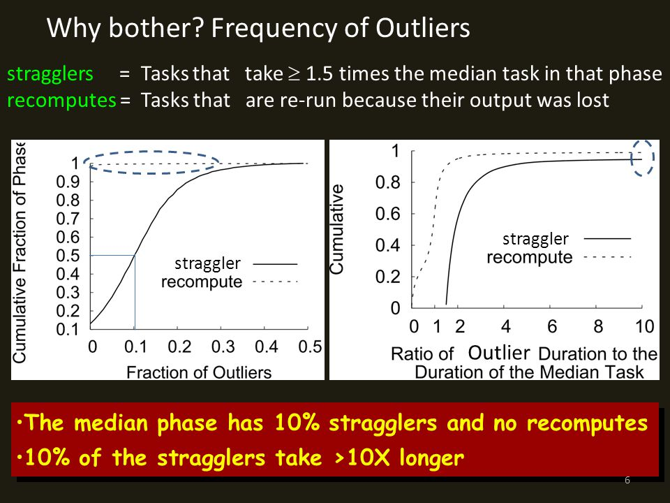 stragglers = Tasks that take  1.5 times the median task in that phase recomputes = Tasks that are re-run because their output was lost The median phase has 10% stragglers and no recomputes 10% of the stragglers take >10X longer The median phase has 10% stragglers and no recomputes 10% of the stragglers take >10X longer Why bother.