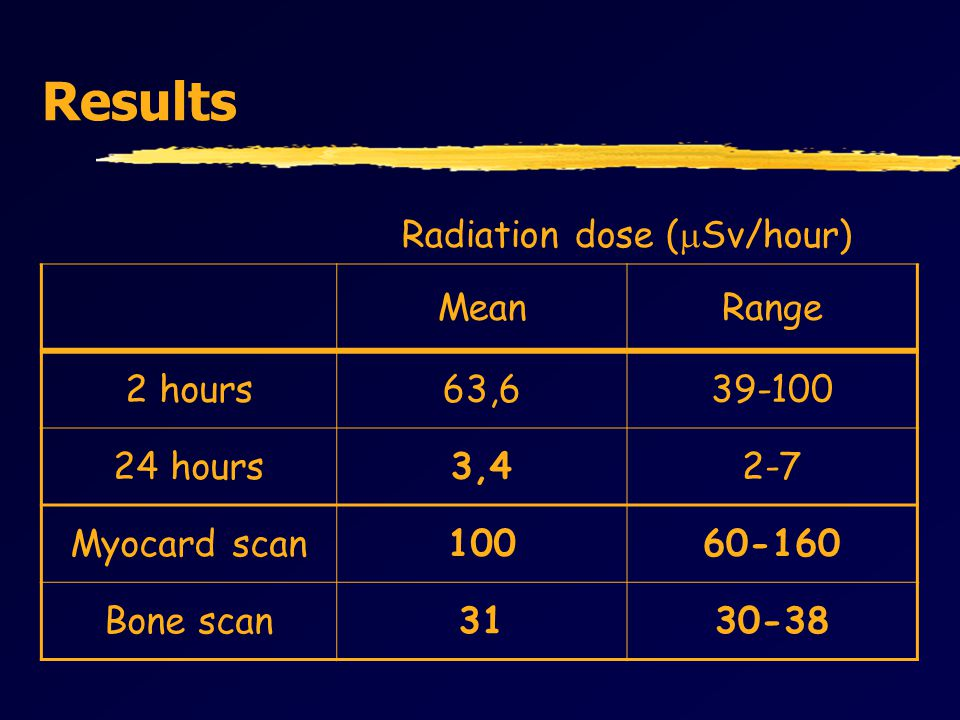 Results Radiation dose (  Sv/hour) MeanRange 2 hours63,639-100 24 hours3,42-7 Myocard scan10060-160 Bone scan3130-38