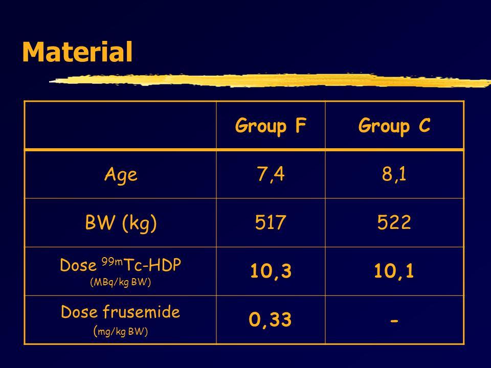 Material Group FGroup C Age7,48,1 BW (kg)517522 Dose 99m Tc-HDP (MBq/kg BW) 10,310,1 Dose frusemide ( mg/kg BW) 0,33-