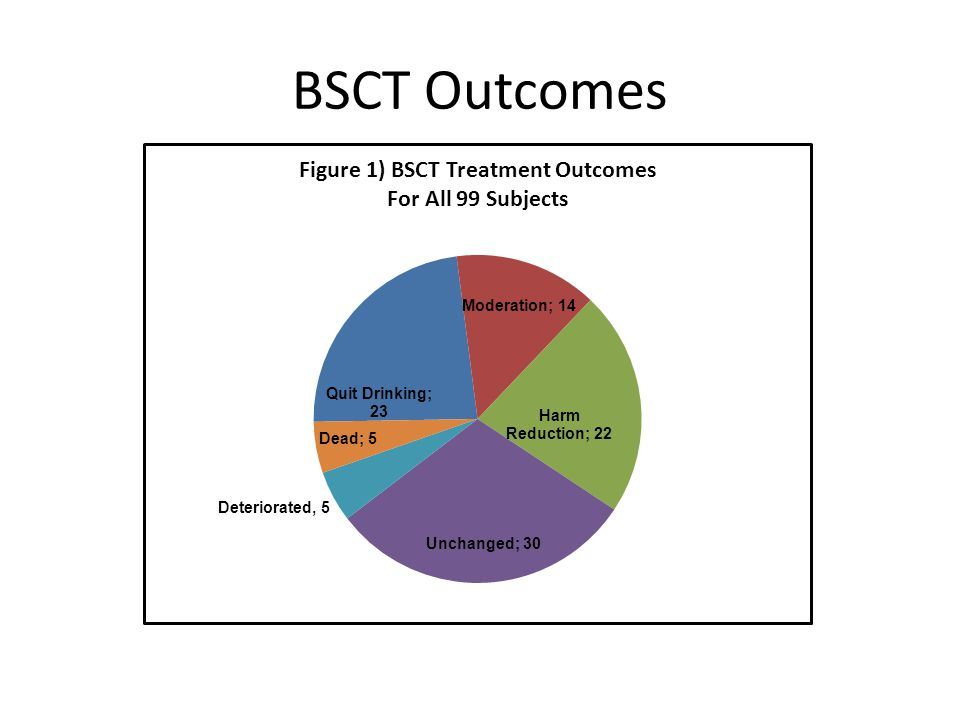 BSCT Outcomes