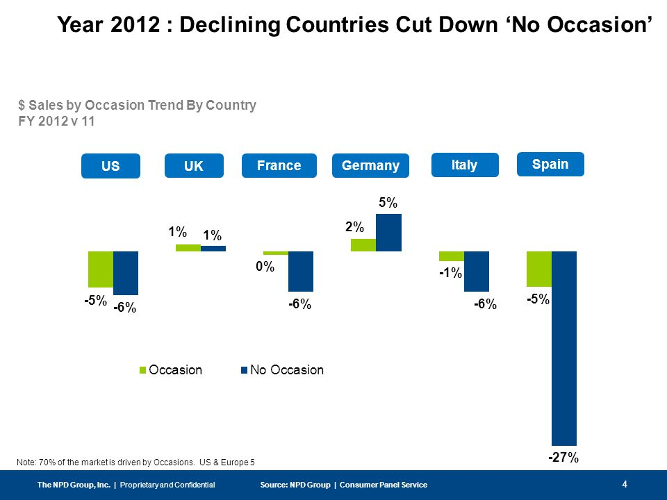 4 Year 2012 : Declining Countries Cut Down 'No Occasion' $ Sales by Occasion Trend By Country FY 2012 v 11 The NPD Group, Inc.