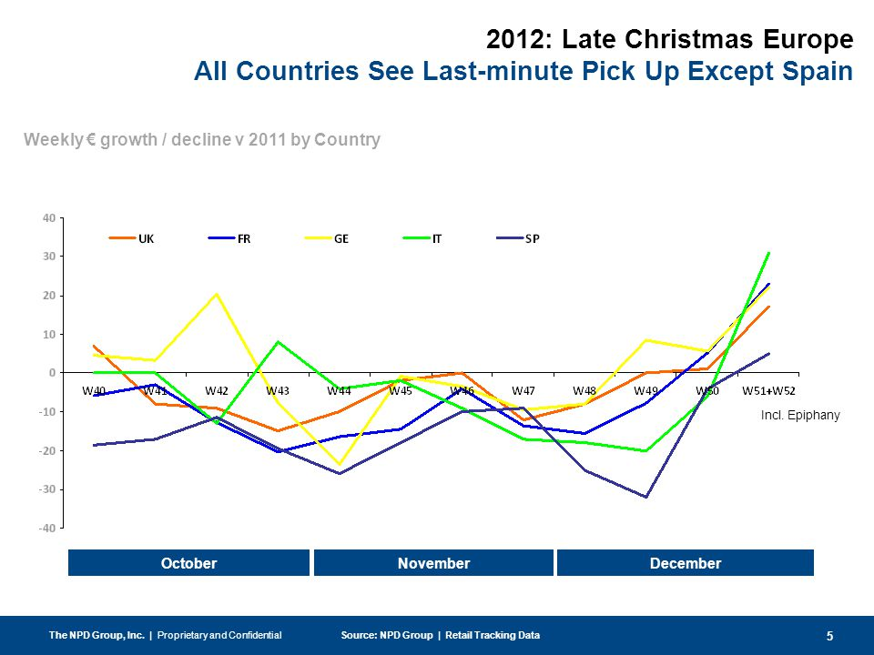 5 Weekly € growth / decline v 2011 by Country The NPD Group, Inc.