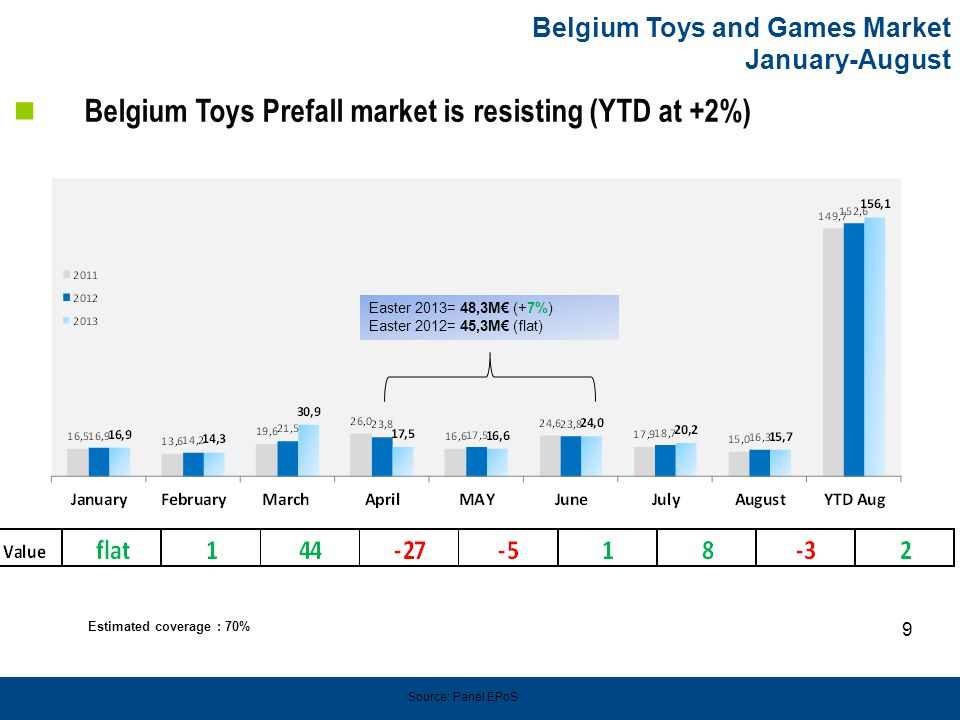 9 Belgium Toys and Games Market January-August Belgium Toys Prefall market is resisting (YTD at +2%) Source: Panel EPoS Easter 2013= 48,3M€ (+7%) Easter 2012= 45,3M€ (flat) Estimated coverage : 70%