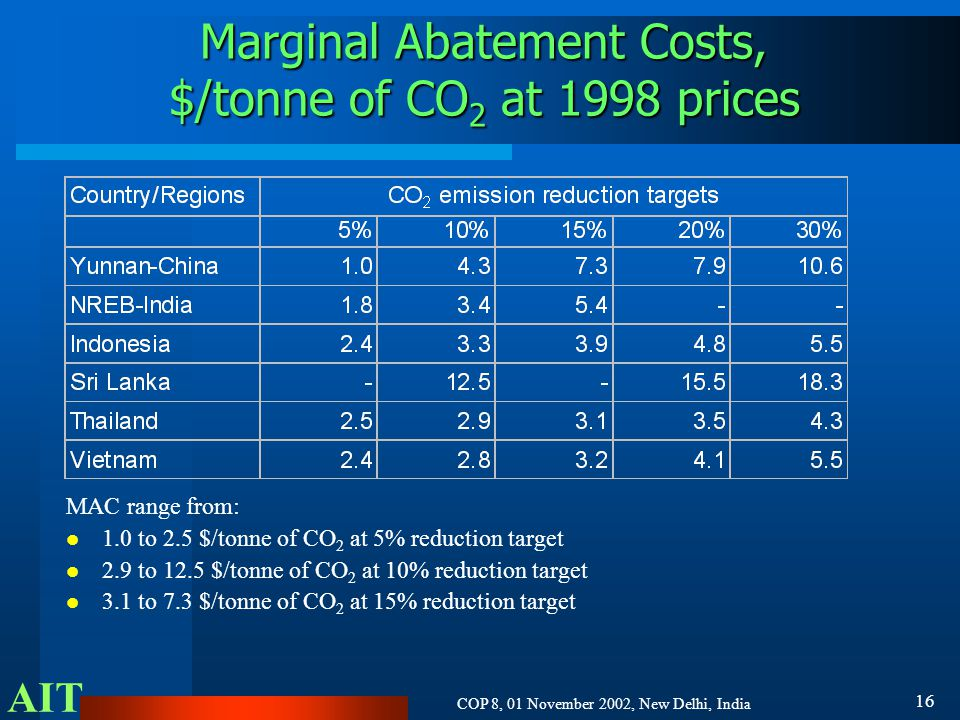 AIT COP 8, 01 November 2002, New Delhi, India 16 Marginal Abatement Costs, $/tonne of CO 2 at 1998 prices MAC range from: 1.0 to 2.5 $/tonne of CO 2 at 5% reduction target 2.9 to 12.5 $/tonne of CO 2 at 10% reduction target 3.1 to 7.3 $/tonne of CO 2 at 15% reduction target