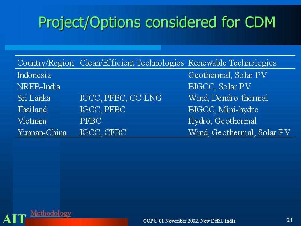 AIT COP 8, 01 November 2002, New Delhi, India 21 Project/Options considered for CDM