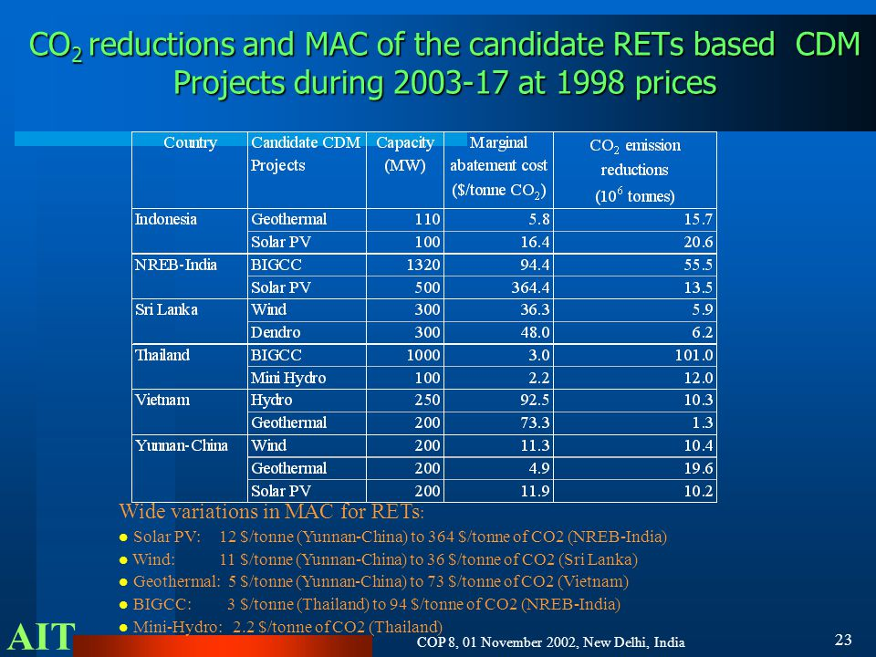 AIT COP 8, 01 November 2002, New Delhi, India 23 CO 2 reductions and MAC of the candidate RETs based CDM Projects during 2003-17 at 1998 prices Wide variations in MAC for RETs : Solar PV: 12 $/tonne (Yunnan-China) to 364 $/tonne of CO2 (NREB-India) Wind: 11 $/tonne (Yunnan-China) to 36 $/tonne of CO2 (Sri Lanka) Geothermal: 5 $/tonne (Yunnan-China) to 73 $/tonne of CO2 (Vietnam) BIGCC: 3 $/tonne (Thailand) to 94 $/tonne of CO2 (NREB-India) Mini-Hydro: 2.2 $/tonne of CO2 (Thailand)