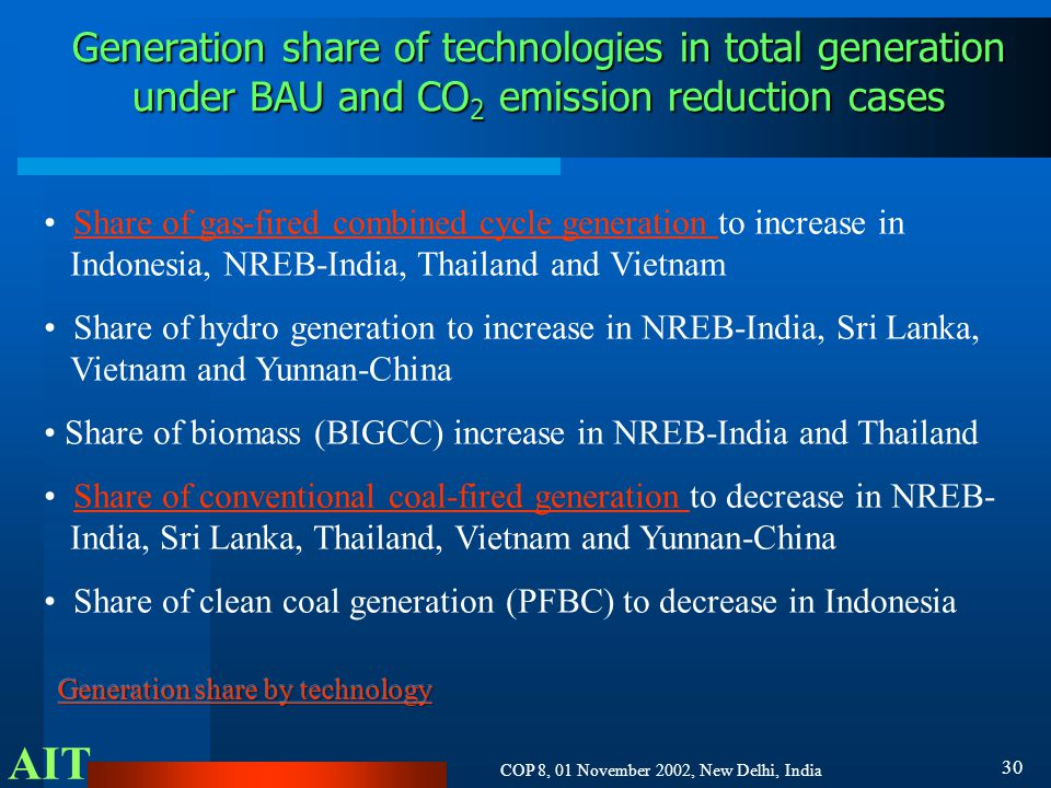 AIT COP 8, 01 November 2002, New Delhi, India 30 Generation share of technologies in total generation under BAU and CO 2 emission reduction cases Share of gas-fired combined cycle generation to increase in Indonesia, NREB-India, Thailand and VietnamShare of gas-fired combined cycle generation Share of hydro generation to increase in NREB-India, Sri Lanka, Vietnam and Yunnan-China Share of biomass (BIGCC) increase in NREB-India and Thailand Share of conventional coal-fired generation to decrease in NREB- India, Sri Lanka, Thailand, Vietnam and Yunnan-ChinaShare of conventional coal-fired generation Share of clean coal generation (PFBC) to decrease in Indonesia