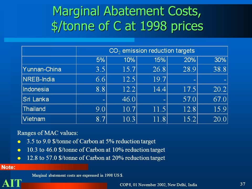 AIT COP 8, 01 November 2002, New Delhi, India 37 Marginal Abatement Costs, $/tonne of C at 1998 prices Note: Marginal abatement costs are expressed in 1998 US $.
