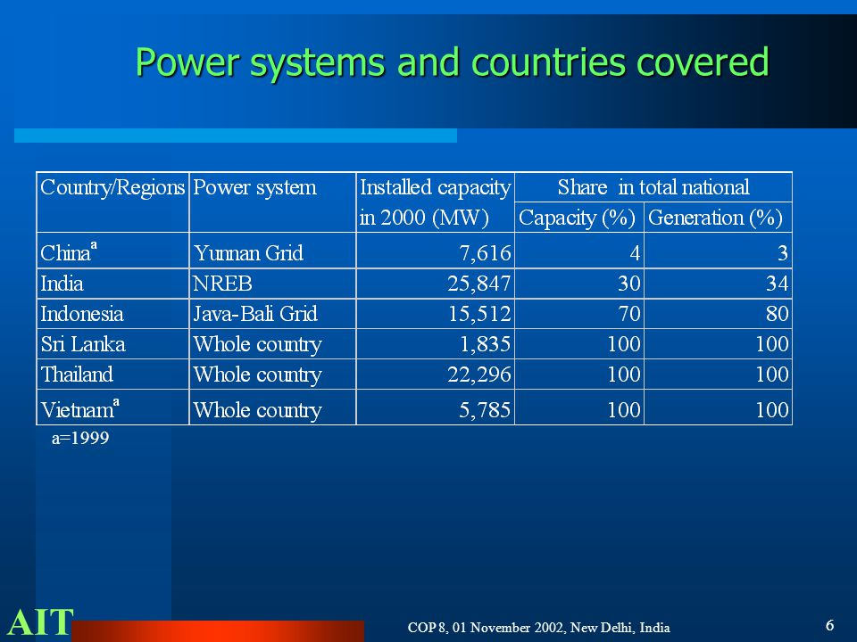 AIT COP 8, 01 November 2002, New Delhi, India 6 Power systems and countries covered a=1999