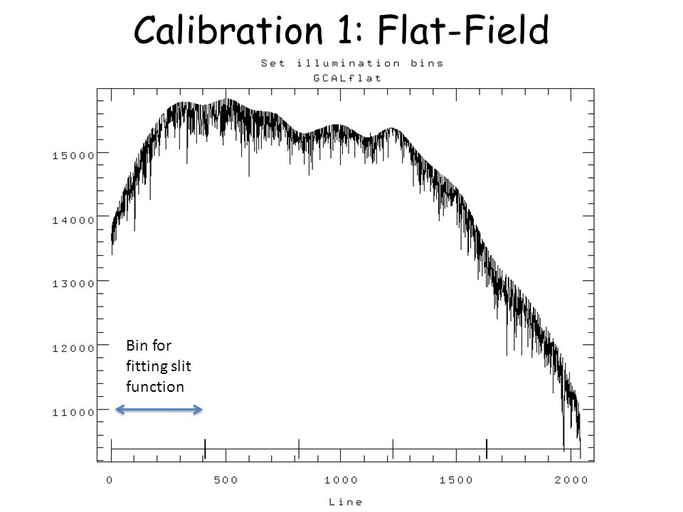 Calibration 1: Flat-Field Bin for fitting slit function