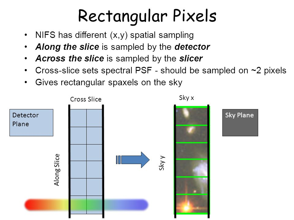 Cross Slice Along Slice Sky x Sky y Rectangular Pixels NIFS has different (x,y) spatial sampling Along the slice is sampled by the detector Across the slice is sampled by the slicer Cross-slice sets spectral PSF - should be sampled on ~2 pixels Gives rectangular spaxels on the sky Detector Plane Sky Plane