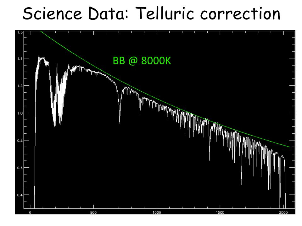 Science Data: Telluric correction BB @ 8000K