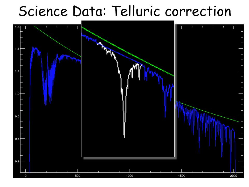 Science Data: Telluric correction 8000K