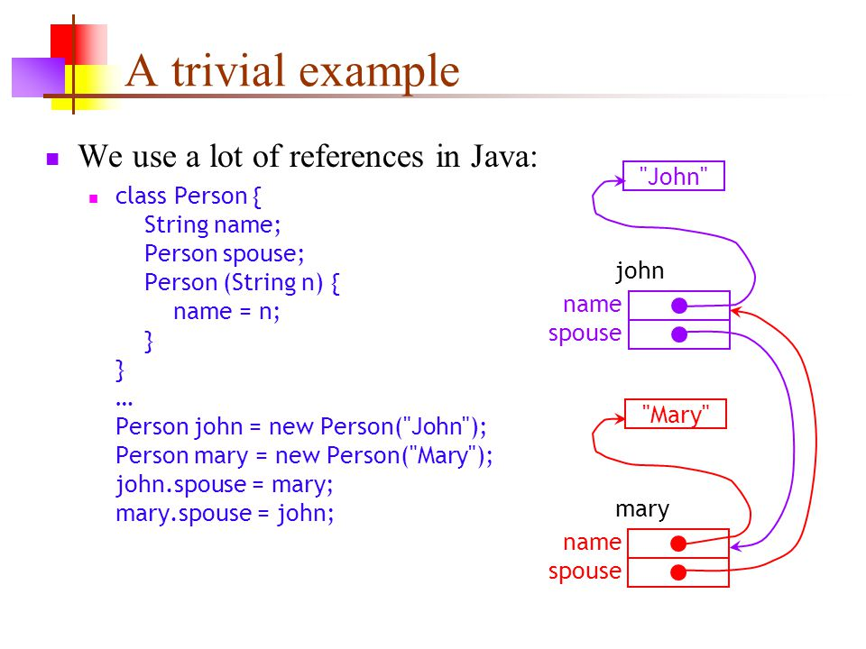 A trivial example We use a lot of references in Java: class Person { String name; Person spouse; Person (String n) { name = n; } } … Person john = new Person( John ); Person mary = new Person( Mary ); john.spouse = mary; mary.spouse = john; John Mary john name spouse mary name spouse