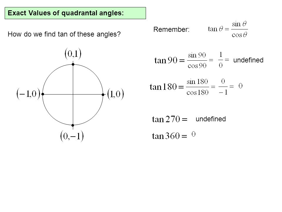 Exact Values of quadrantal angles: How do we find tan of these angles? Remember: undefined