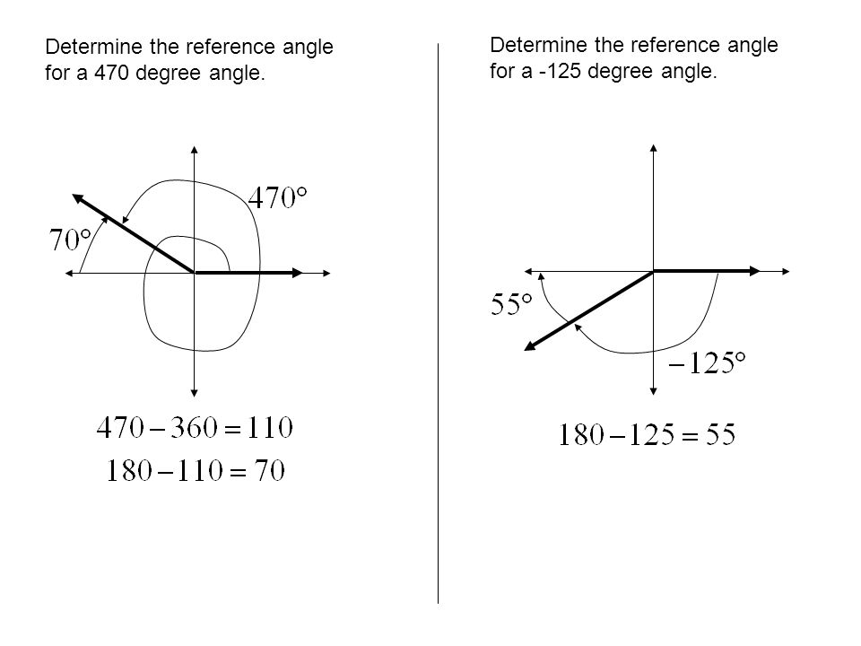 Determine the reference angle for a 470 degree angle. Determine the reference angle for a -125 degree angle.