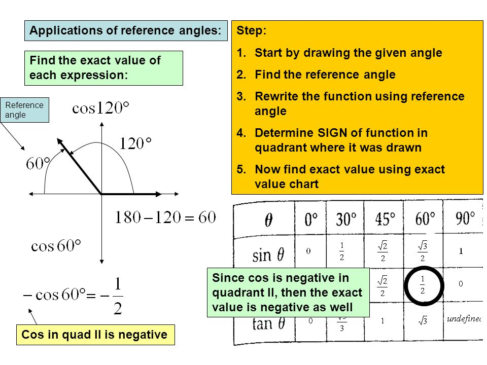 Applications of reference angles: Find the exact value of each expression: Step: 1.Start by drawing the given angle 2.Find the reference angle 3.Rewri